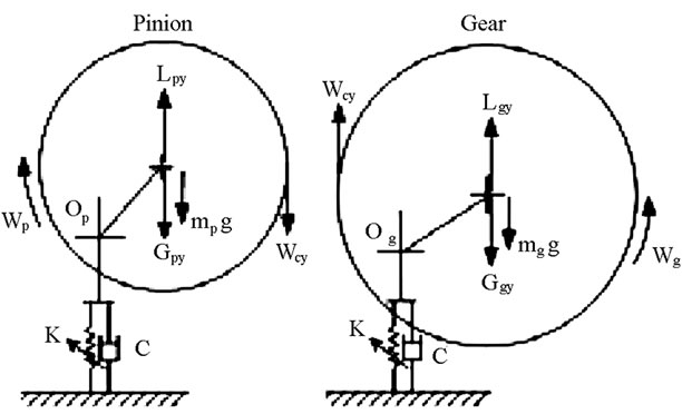 bifurcation and chaos of gear pair system supported by long journal bearings based on turbulent
