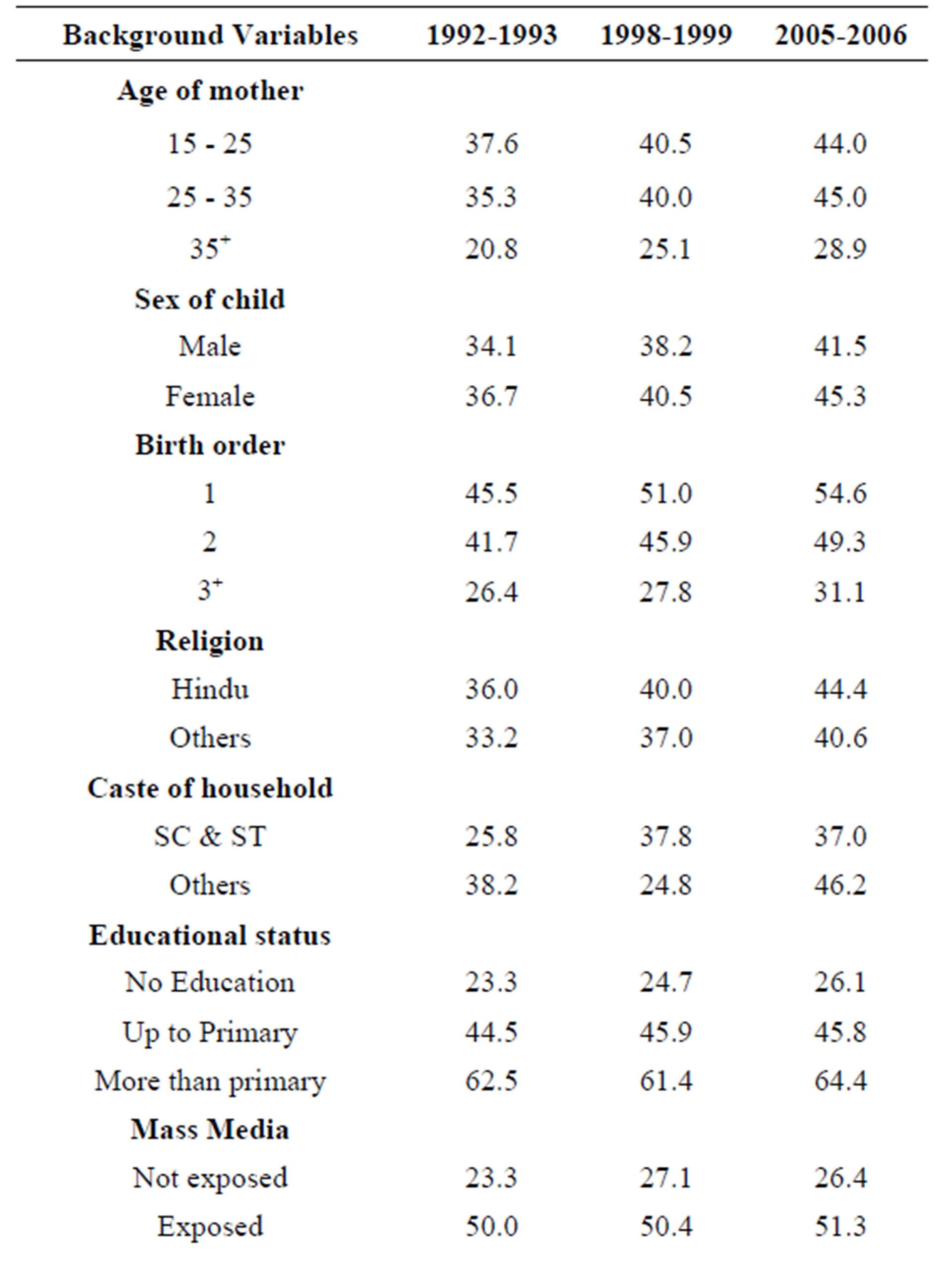 socioeconomic factors of full immunisation coverage in india