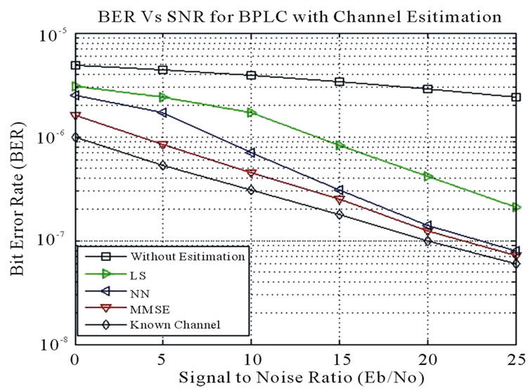 MAC Sub-Layer Analysis with Channel Estimation in Broadband