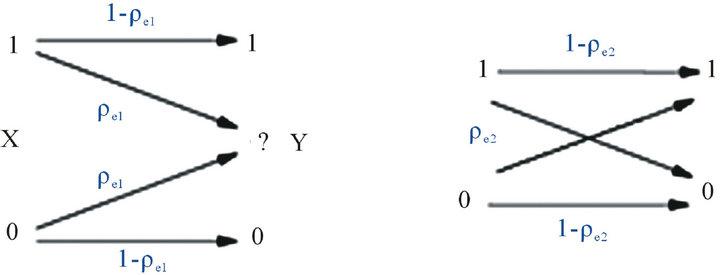 transmission over cognitive radio channel with novel secure lt code