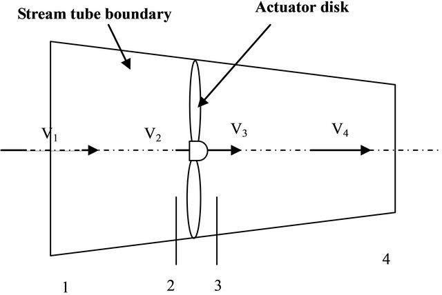 validation of chaviaro poulos and hansen stall delay model