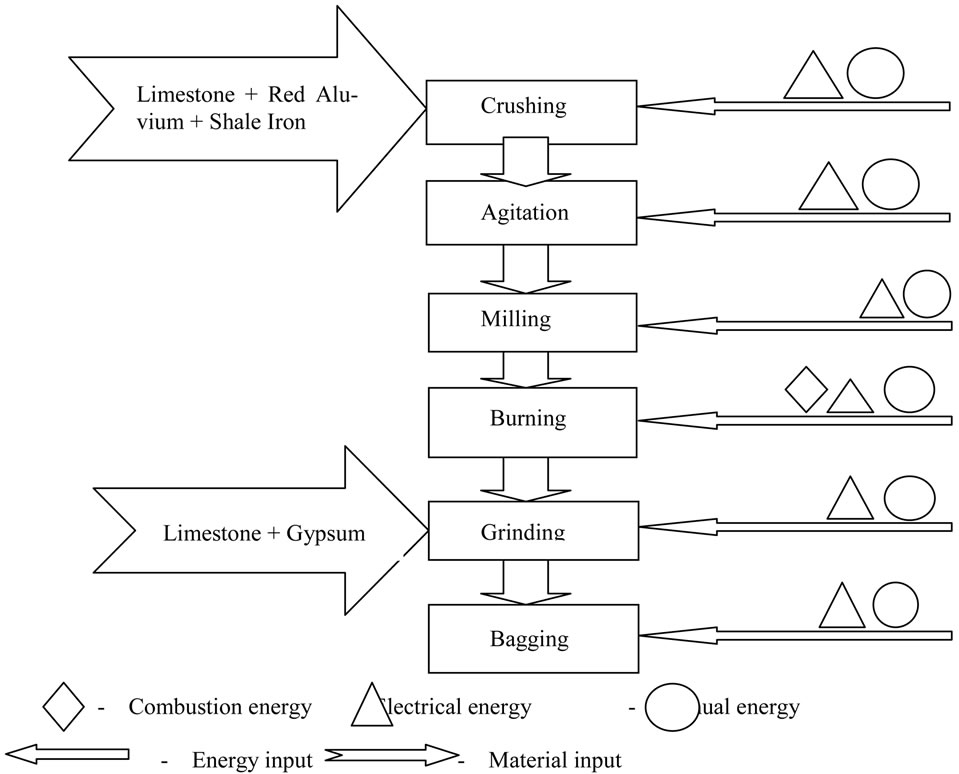 Energy And Cost Analysis Of Cement Production Using The