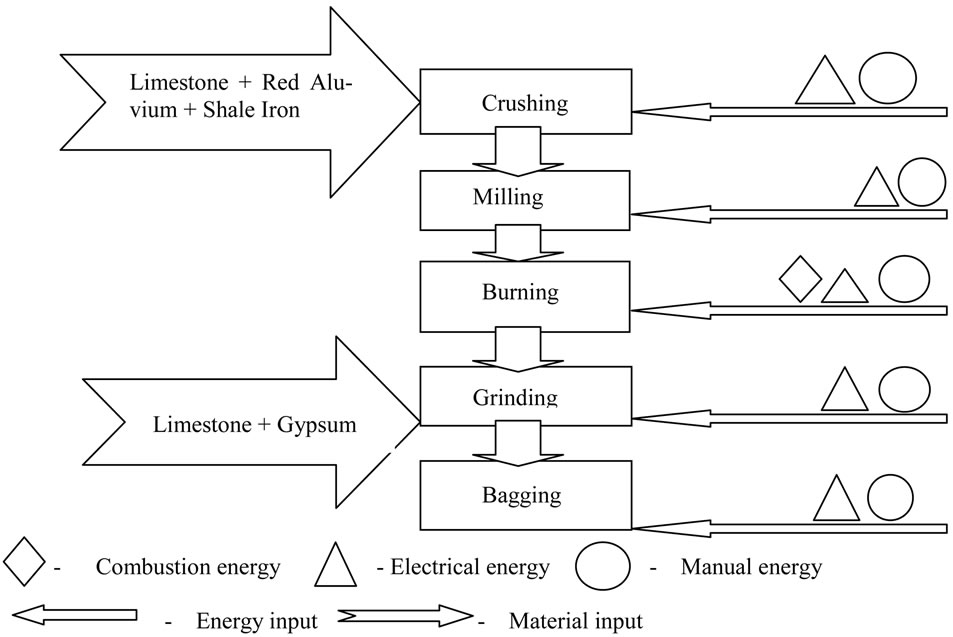 Cement Plant Flow : Energy and cost analysis of cement production using the