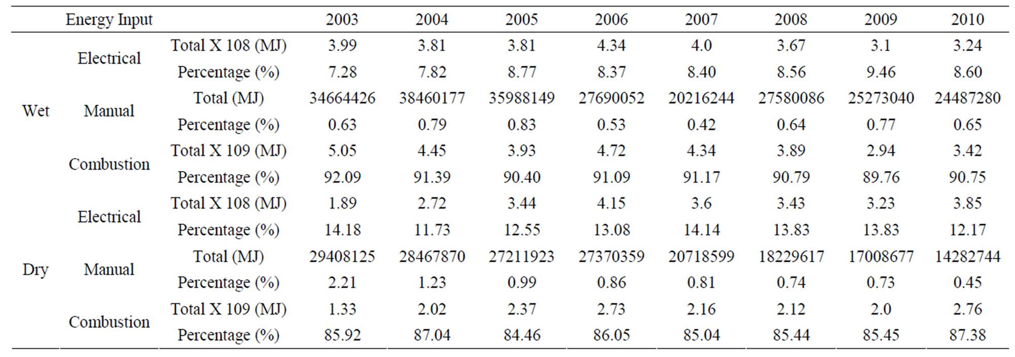 consumption pattern in nigeria The consumption response to income changes tullio jappelli1 and luigi pistaferri2 1department of economics, university of naples federico ii, 80126 naples, italy.