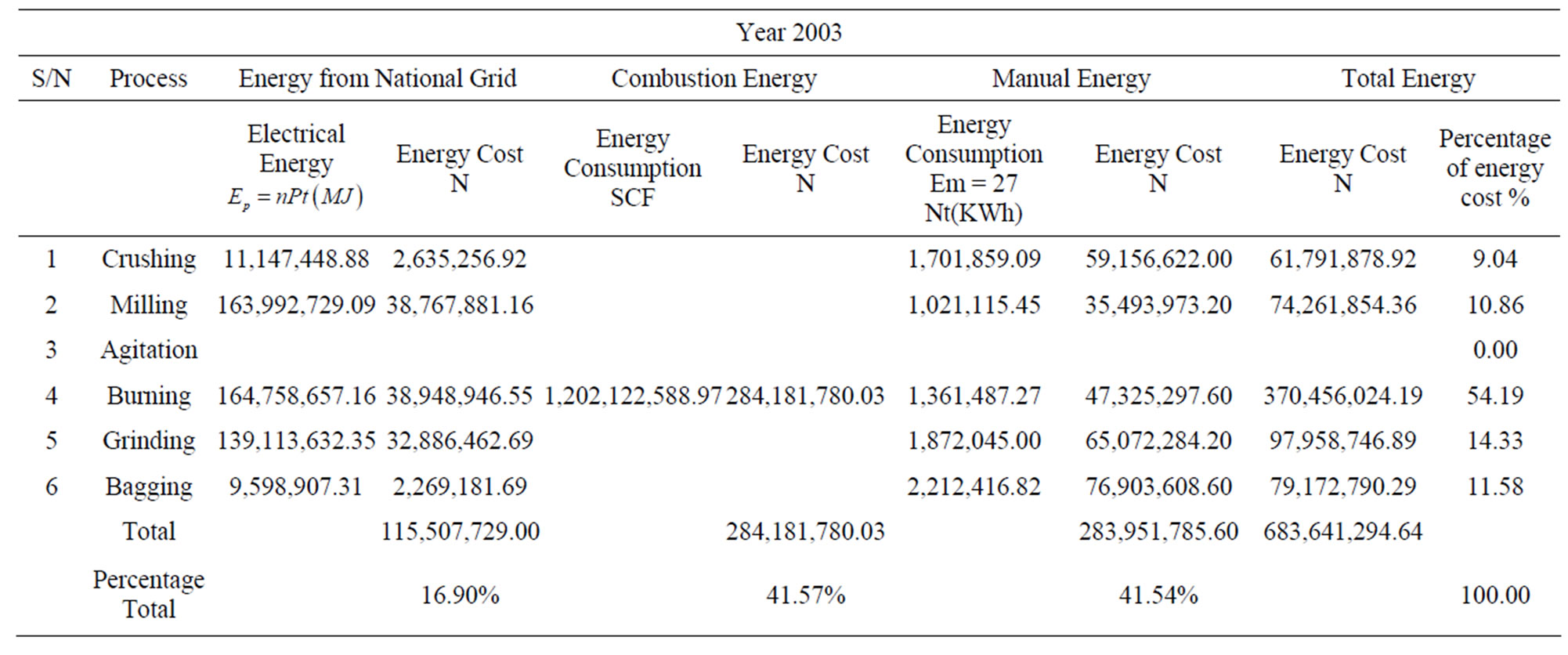 Energy and Cost Analysis of Cement Production Using the Wet