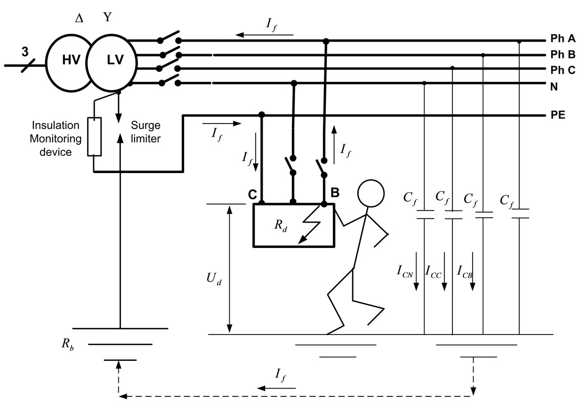 Design and Testing of Three Earthing Systems for Micro-Grid