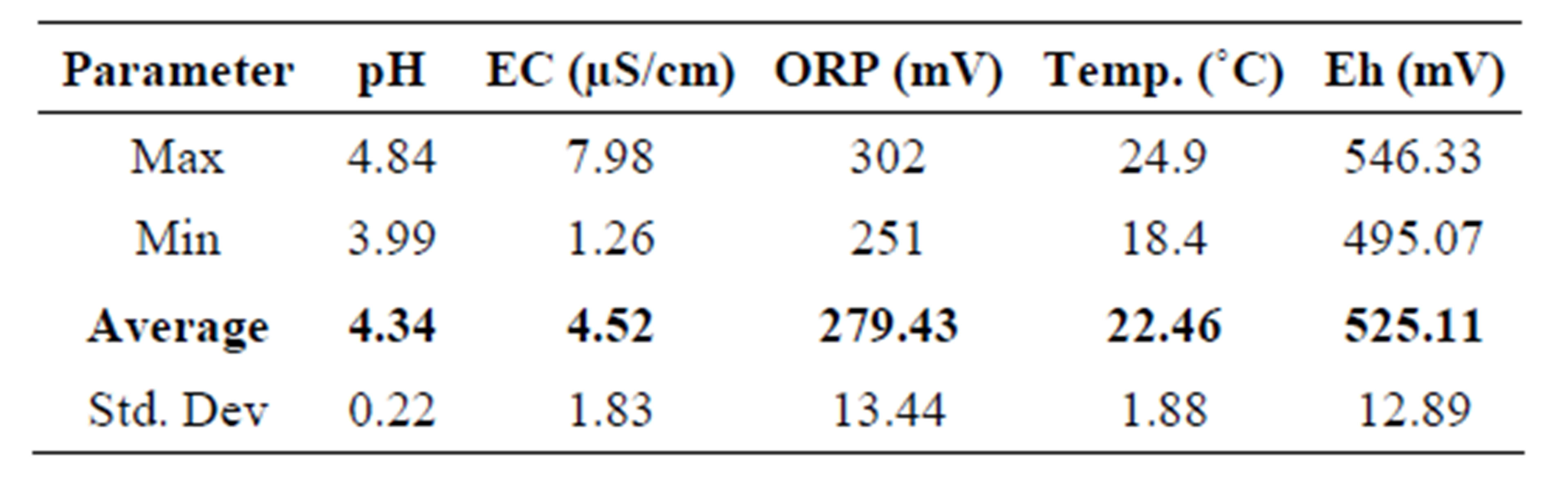 A study of environmental assessment of acid mine drainage in table 2 the physico chemical parameters of the water samples from the quarry dam nvjuhfo Gallery