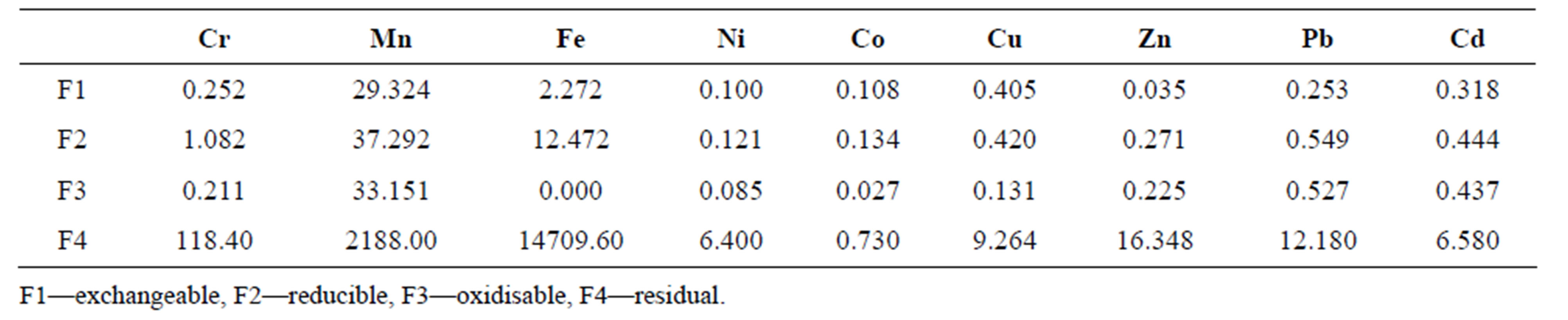 A study of environmental assessment of acid mine drainage in table 5 mean heavy metal levels mgkg distribution among the four fractions obtained by bcr sequential extraction nvjuhfo Gallery