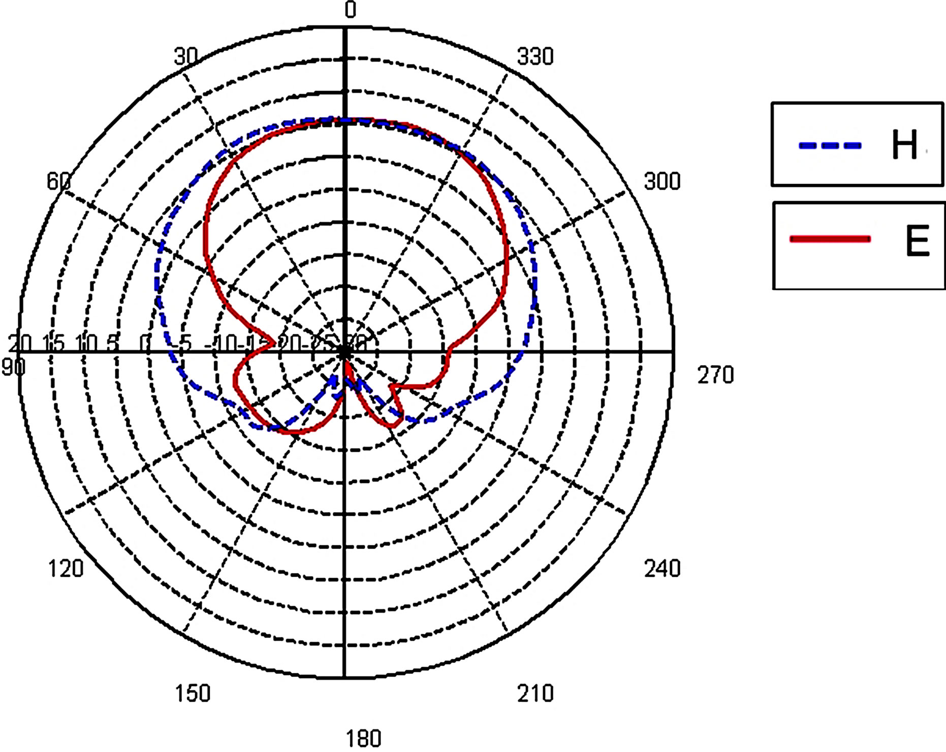 on the design of planar printed dipole array antennas