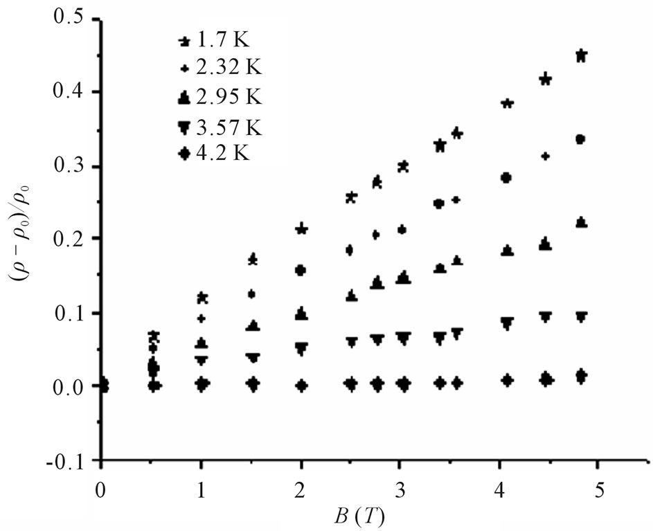 decrease in résistance through magnetic field