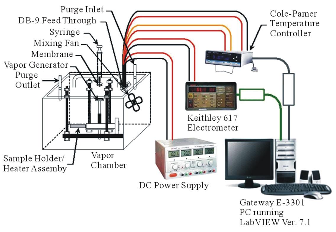 Characteristics Of Nanoparticles Based Chemical Sensors Np Sensor Tester Wiring Diagram Static Test Fixture For Evaluating Vapor Response