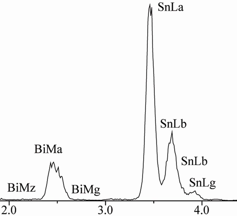 Effect Of Antimony Additions On Corrosion And Mechanical Properties