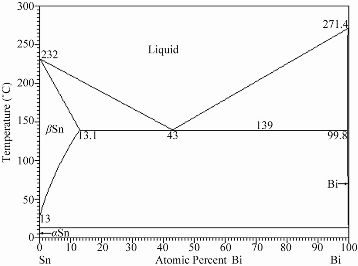 Effect Of Antimony Additions On Corrosion And Mechanical Properties Of Sn
