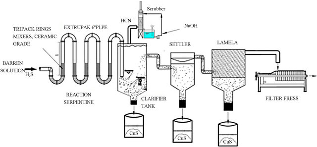removal of aqueous lead and copper ions by using natural