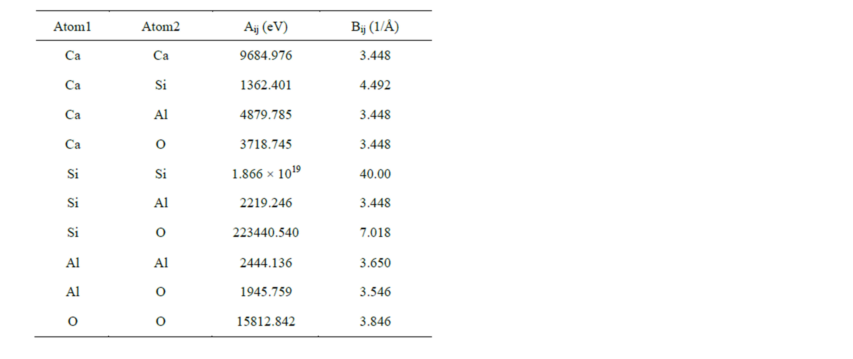 Investigation of self diffusion and structure in calcium for Html table parameters