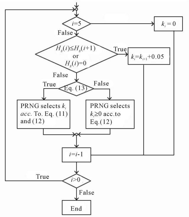 Peak Shaped Based Steganographic Technique For Mp3 Audio