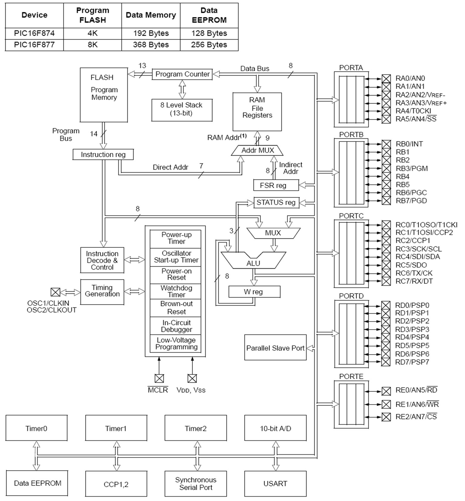 Design And Implementation Of Electronic Control Trainer With Pic Free Circuit Simulator Schematic Simple Microcontroller