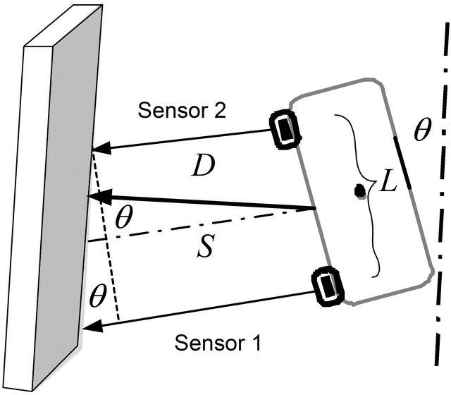 Wall Follower Autonomous Robot Development Applying Fuzzy