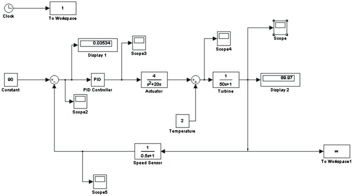 Particle Swarm Optimization (PSO) Based Turbine Control