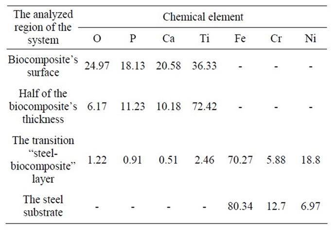 chemical analysis of steel pdf
