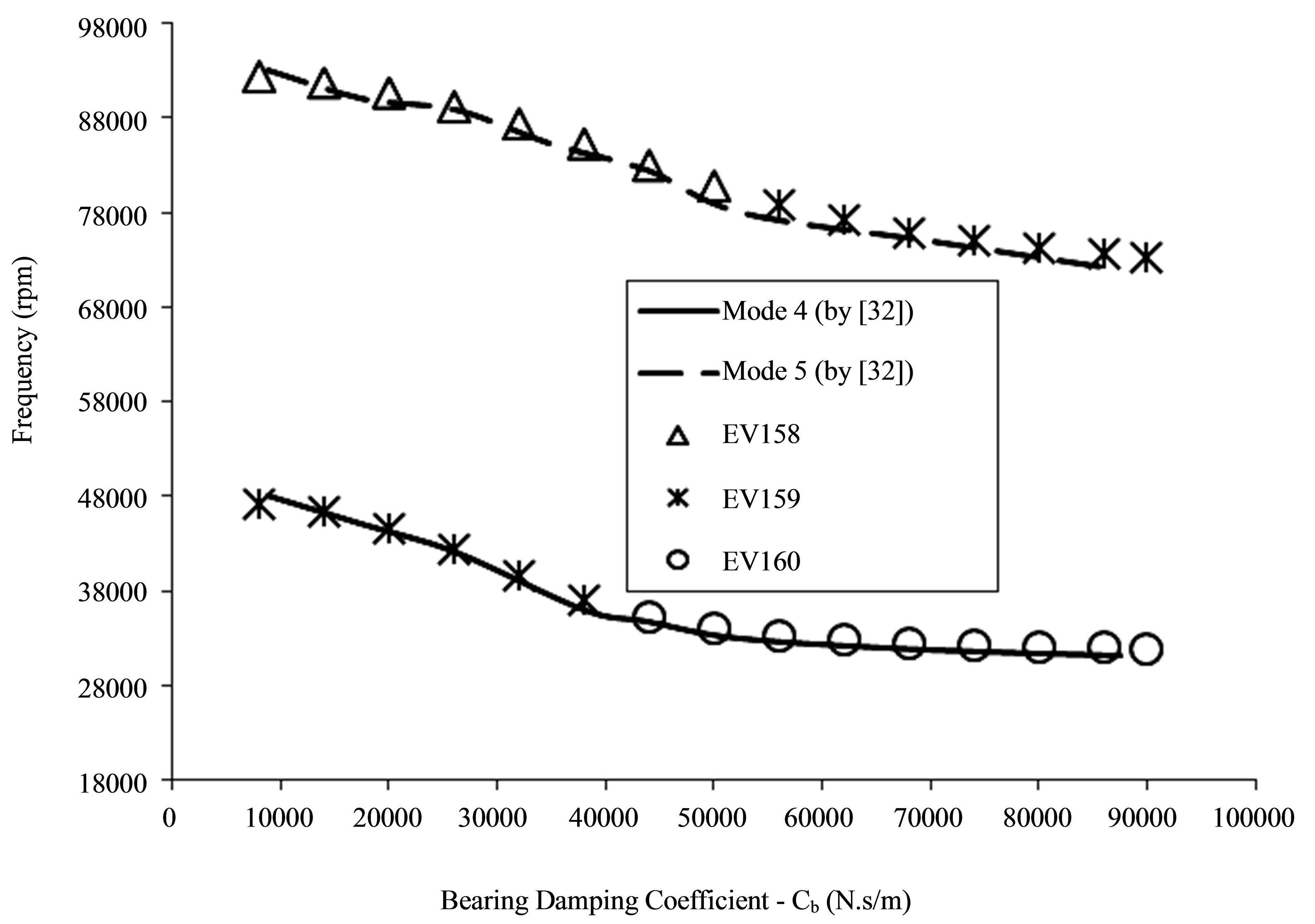 effects of damping ratio of restoring Dynamic response analysis of floating offshore wind  hydrodynamic effects restoring effects resonance effect due to elastic deformations mooring system effect  in this study, a linear damping ratio of 15% is used following srinivasan et al (2005) this dam.