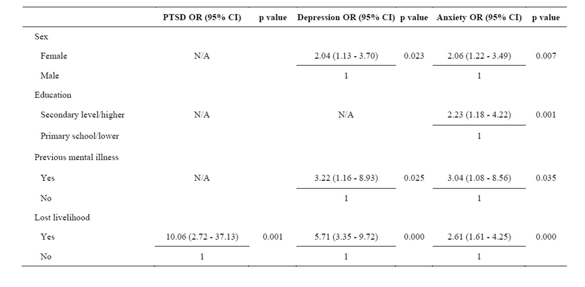 post traumatic stress disorder research paper outline Post-traumatic stress disorder  term paper, or research paper based on the research, post-traumatic disorder usually occurs following the experience or.