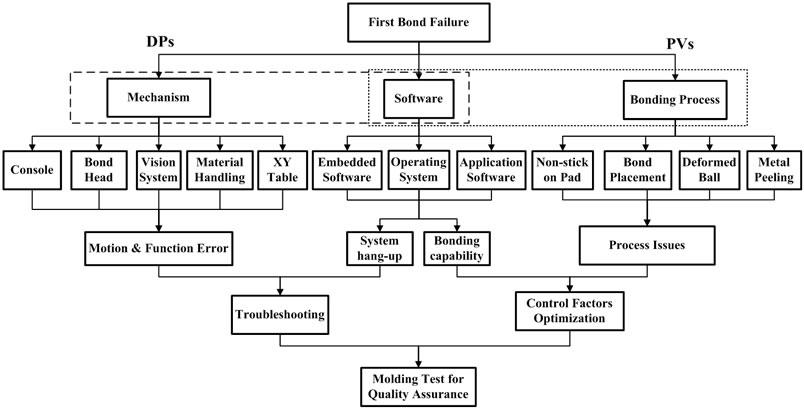 Wire Bond Diagram Software - Block And Schematic Diagrams •
