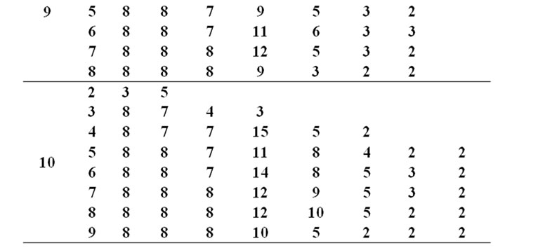 Lexicographic Constant Weight Equidistant Codes Over The