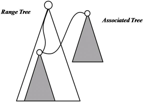Binary tree nearest neighbor