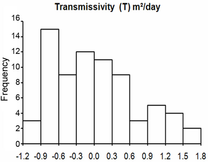 relationship between specific capacity and transmissivity