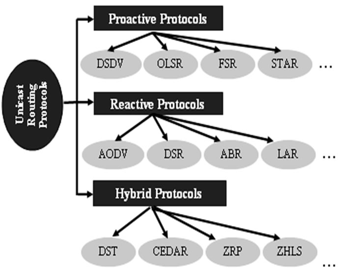 proactive and reactive manet protocols analysis Free engineering essays home free  advantages of reactive and proactive routing protocols  performance analysis for dsdv, dsr and aodv manet routing.