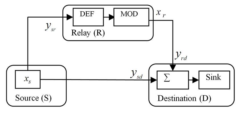 maximum likelihood detection for detect