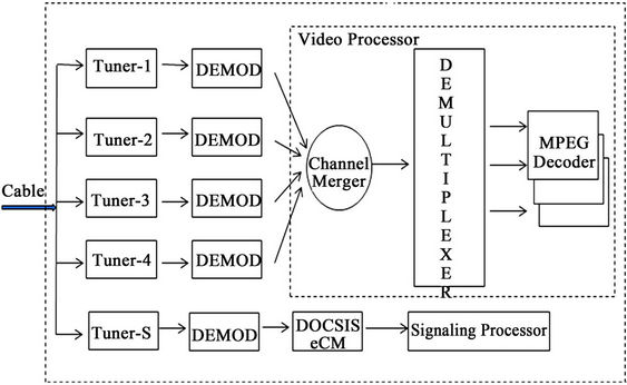design of out-of-band protocols to transmit uhdtv contents in the, Wiring block
