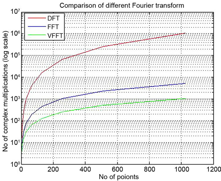 Computational Performances of OFDM Using Different FFT