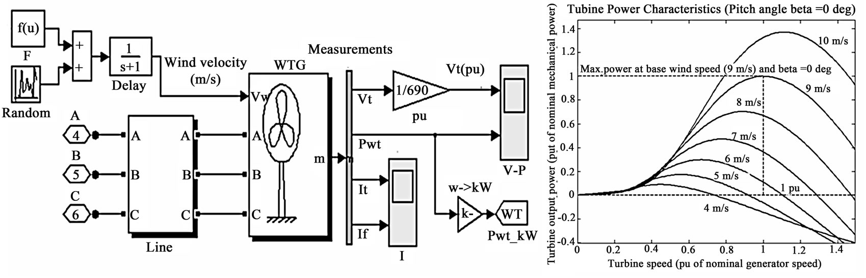 Utilization of Energy Capacitor Systems in Power Distribution ...