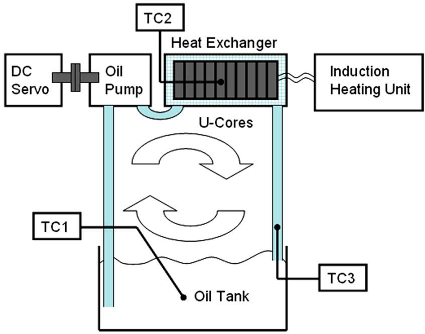 magnetic oil thermal behavior under electromagnetic
