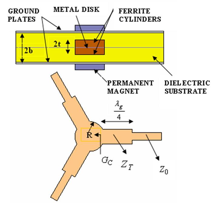 Ferrite Film Circulator Configuration