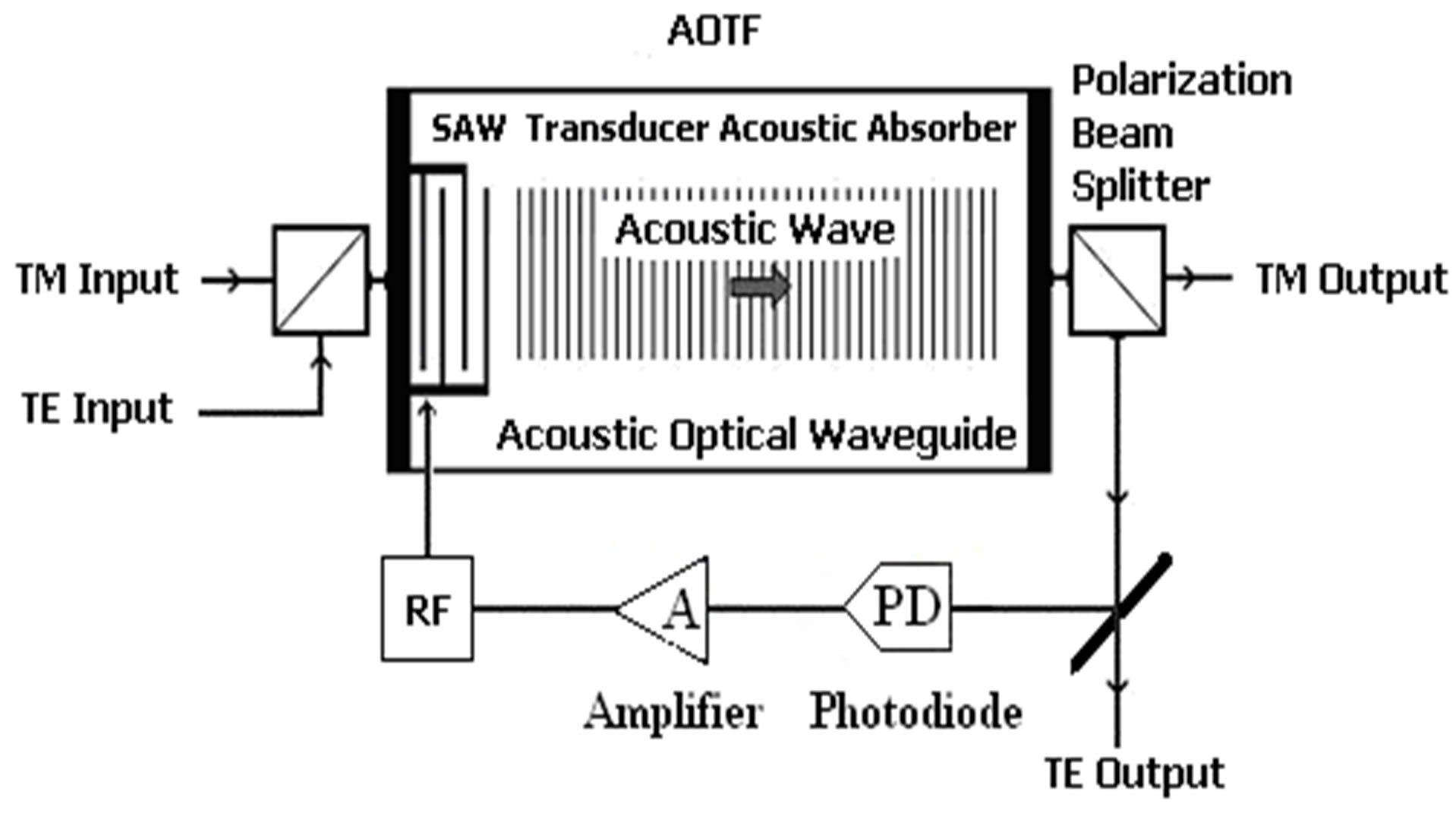 directional coupler schematic with 3 9801272 18236 on Microwave Synthesis A Physical Concept further Half And Full Wave Rectification From Ac To Dc likewise 012005 additionally Antenna 20Couplers additionally 3 9801272 18236.