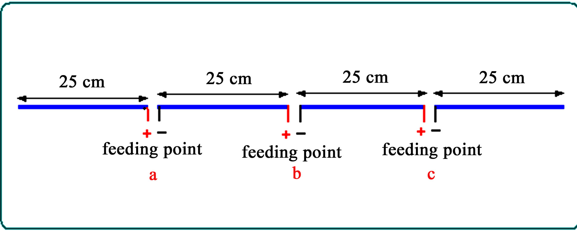 Analysis Of The Radiation Resistance And Gain Full Wave Dipole Single Phase Wiring Diagram Together With End Fed Wire Antenna Figure 10 Feeding Arrangements For Triple