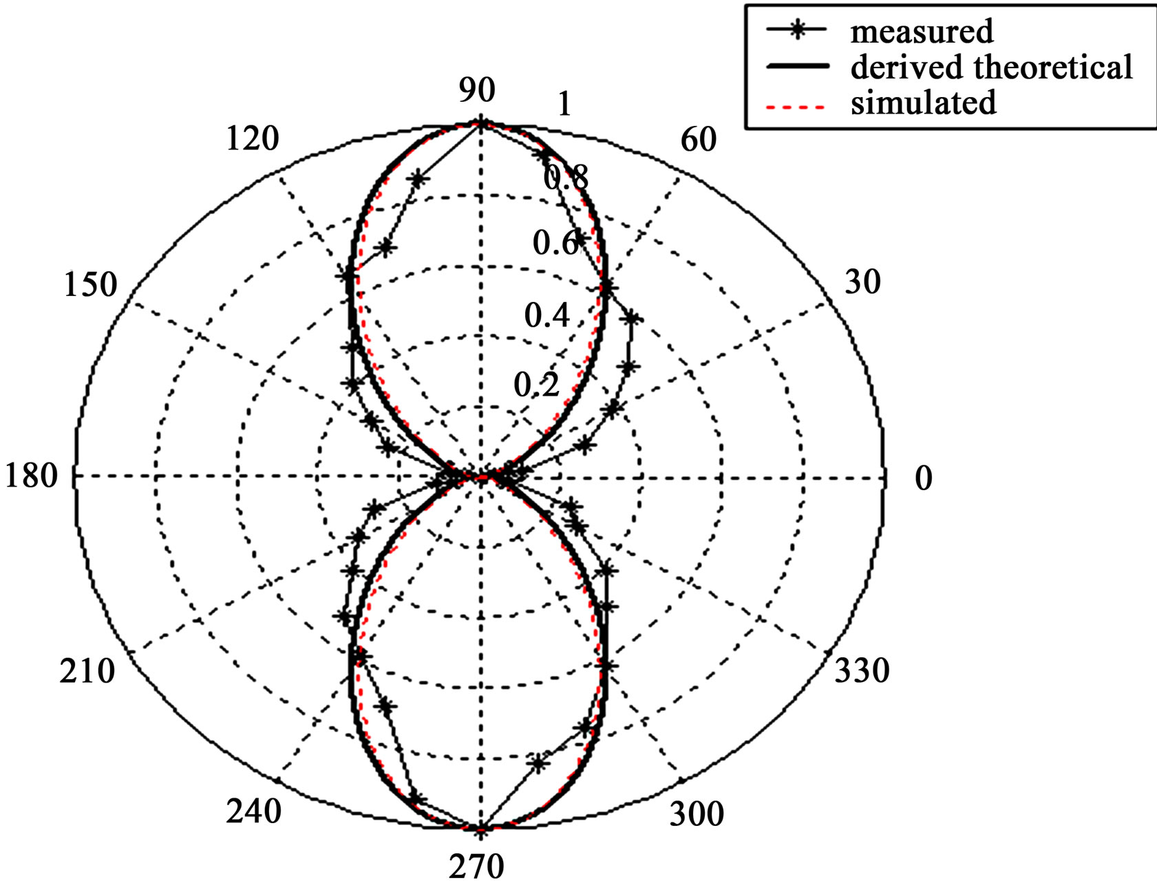 Analysis of the radiation Resistance and Gain of Full-Wave