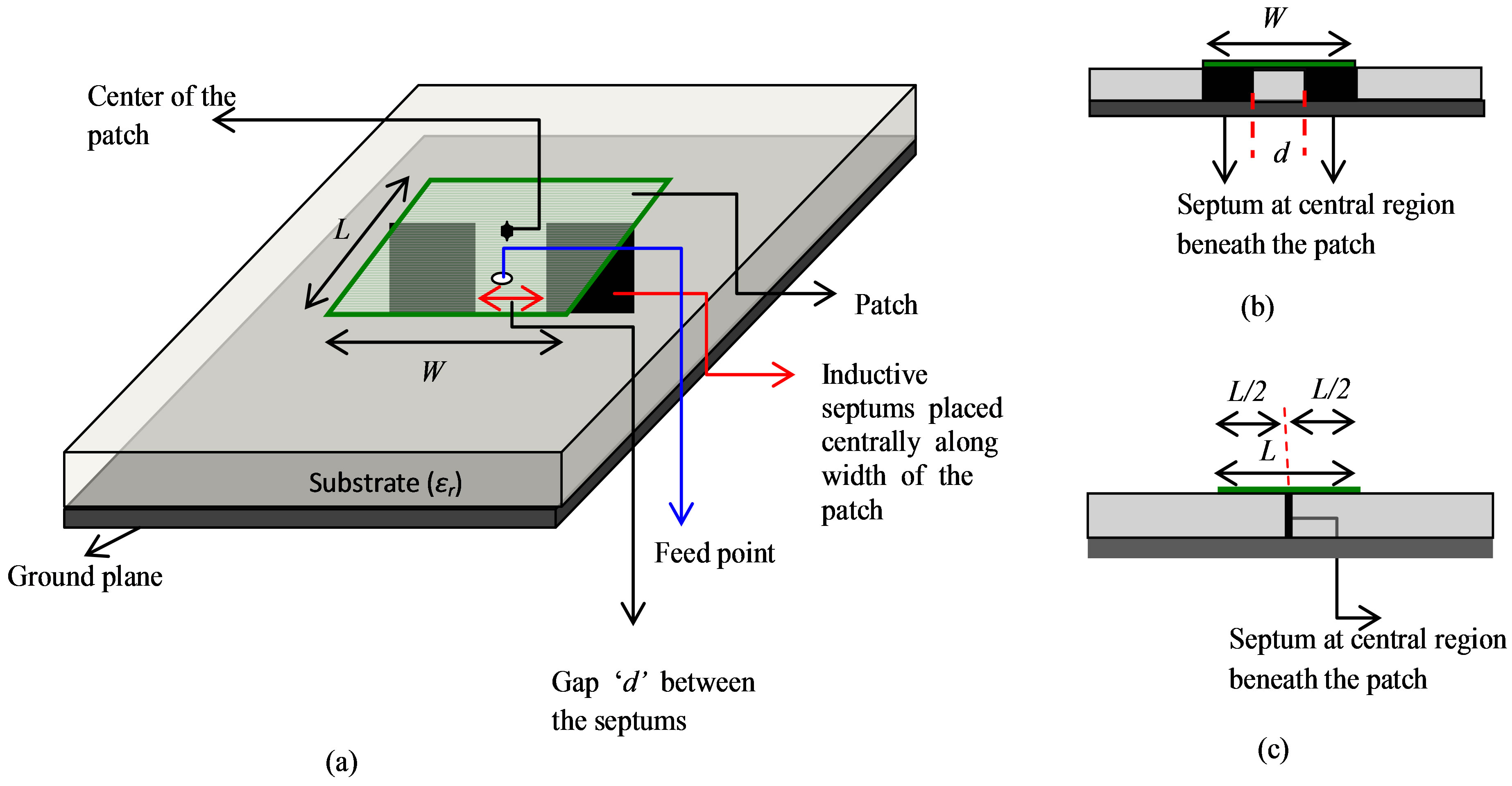 rectangular patch antenna thesis Enhancement of bandwidth and gain of a rectangular microstrip patch antenna a thesis submitted in partial fulfillment of the requirements for the degree of bachelor of technology in.