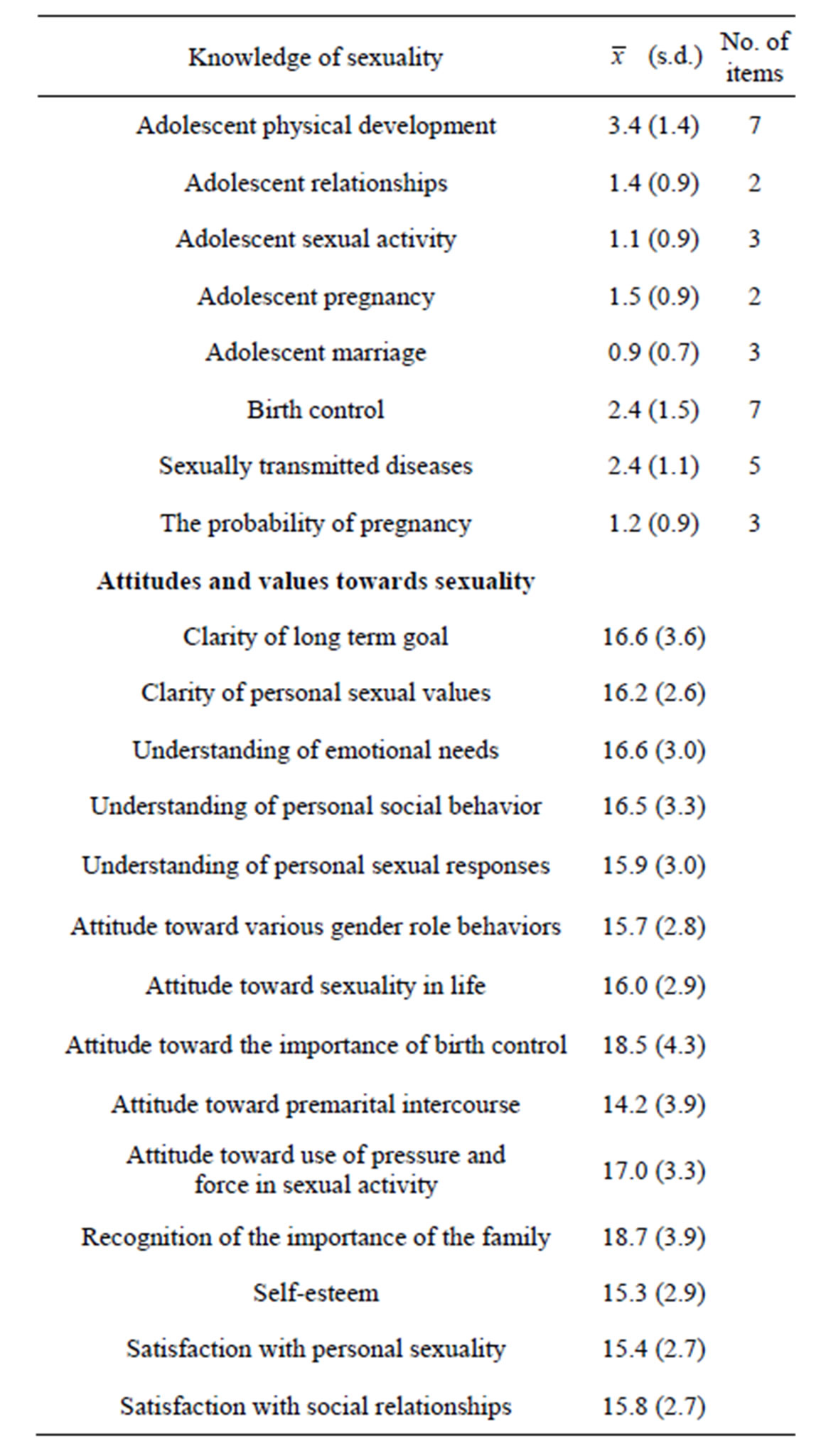 attitudes premarital behaviour sexual and