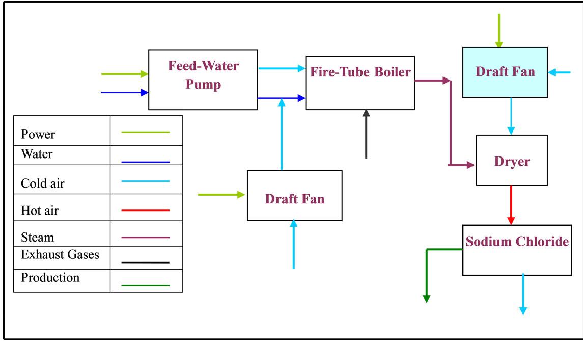 reliability centered maintenance methodology and logic tree diagram logic tree diagram logic tree diagram logic tree diagram
