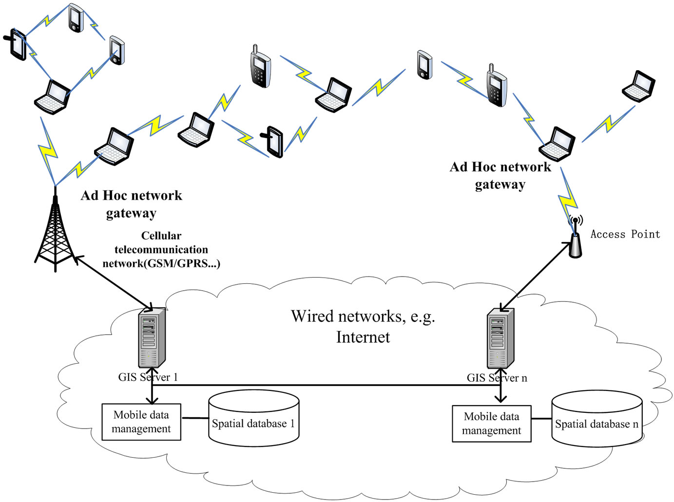 ad hoc wireless networks architectures and