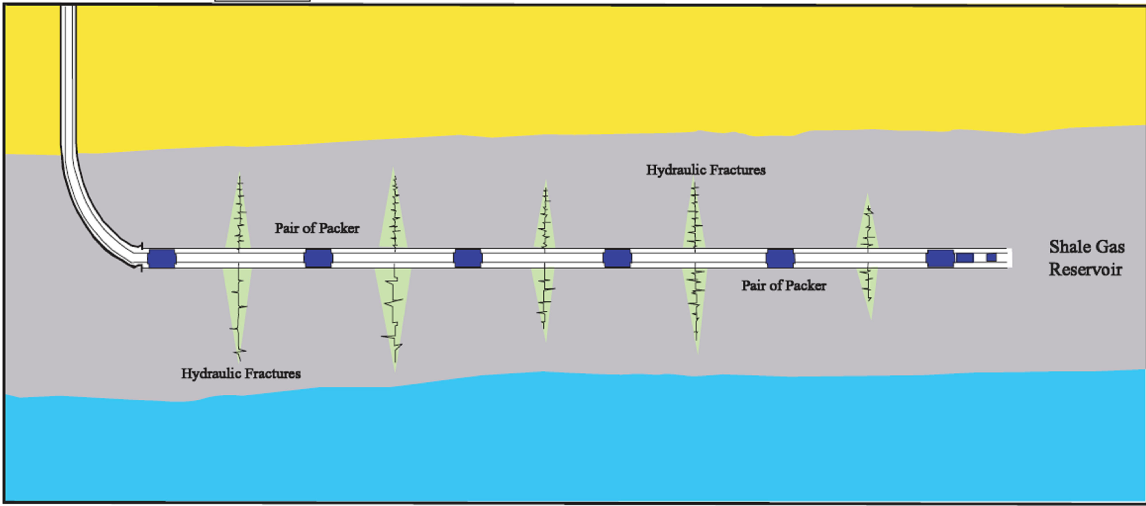 hydro fracturing Hydraulic fracturing treatment is the stimulation of a well by the application of hydraulic fracturing fluid under pressure for the express purpose of initiating or propagating fractures in.