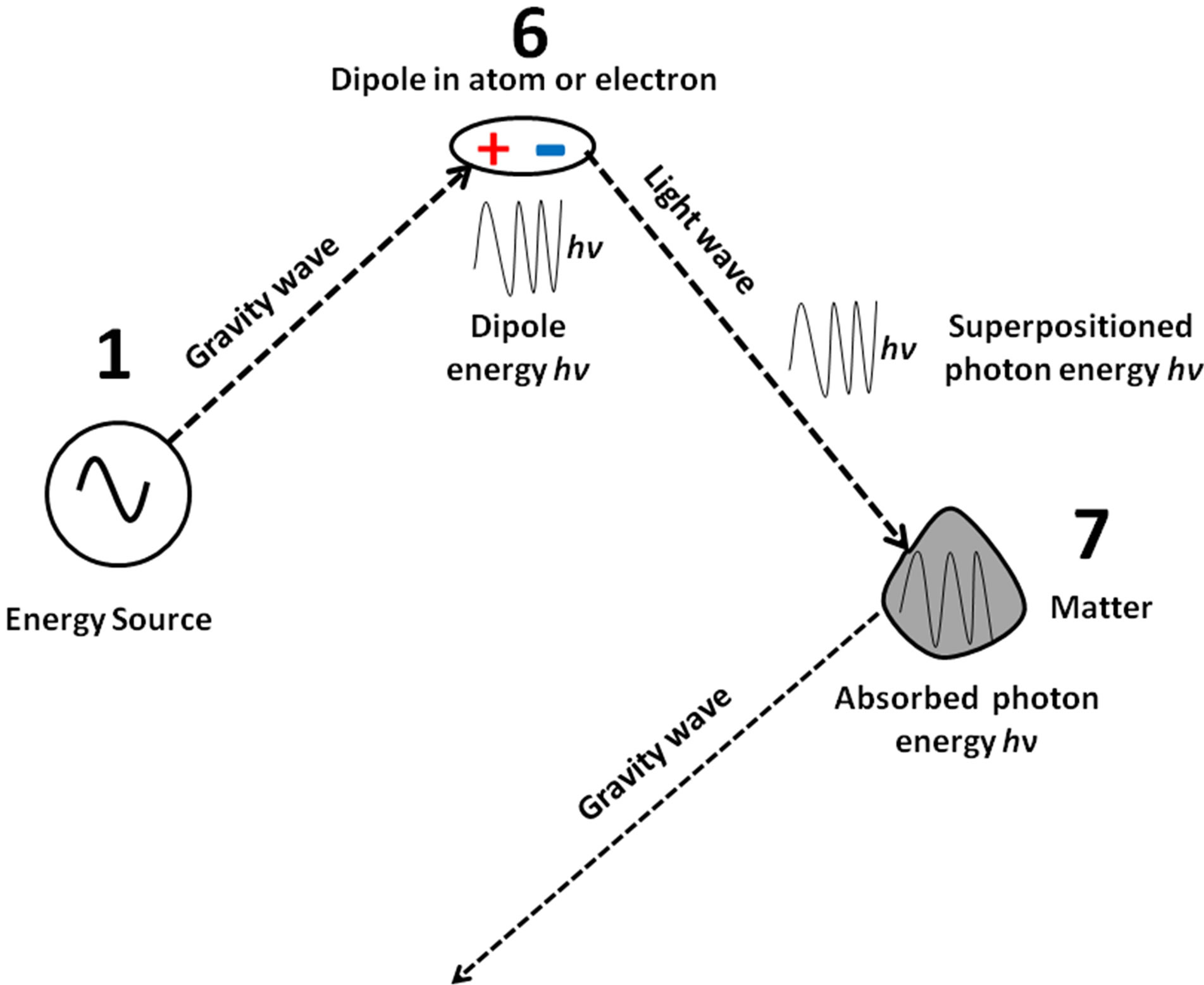 photons are em energy superpositioned on tem waves