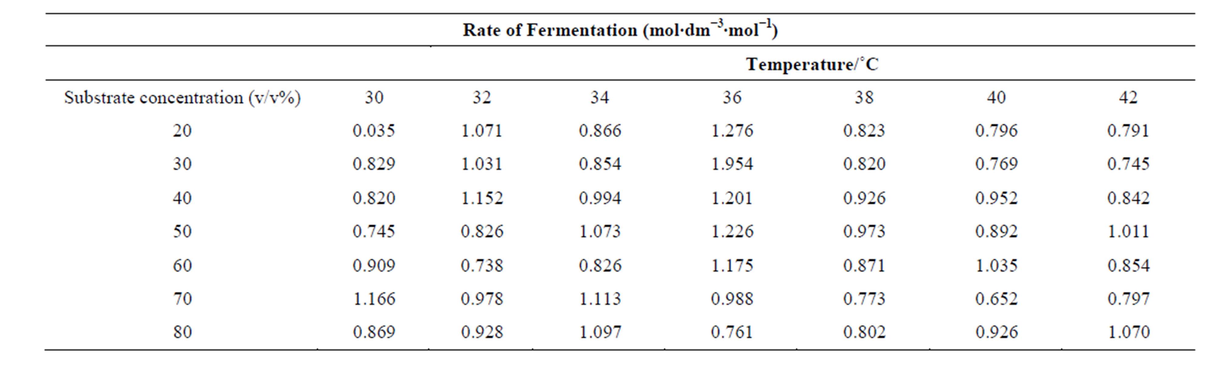 effect of alcohol concentration and rate of yeast fermentation During fermentation, yeast growth is rapidly stopped when the concentration of  alcohol in  the rate of alcohol accumulation within the cells and certain kinetic.