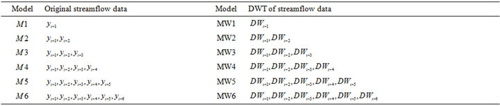 Time Series Forecasting Using Wavelet-Least Squares Support Vector
