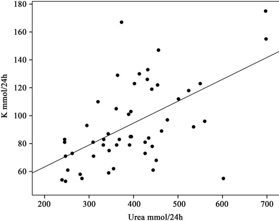 calcium and potassium inverse relationship