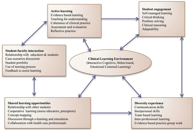 Concept Map Example Nursing.Engagement In Clinical Learning Environment Among Nursing Students